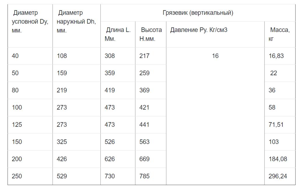 схема параметров работы грязевика