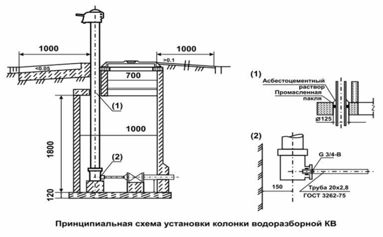 Колонка водоразборная КВ-4